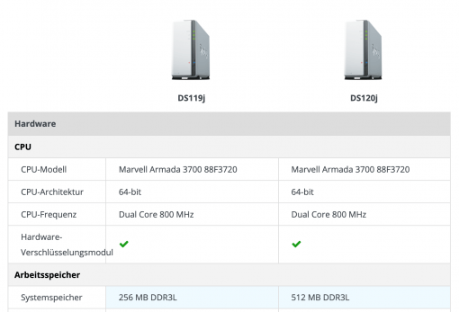 Synology NAS Specs