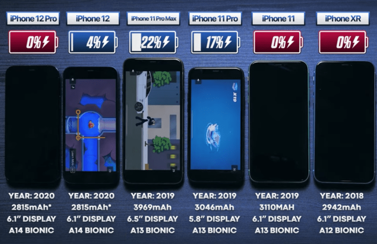 Comparison: iPhone 11 vs. 12 battery life