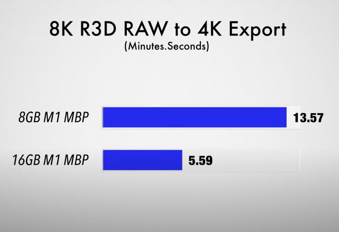 MacBook 8GB vs 16GB