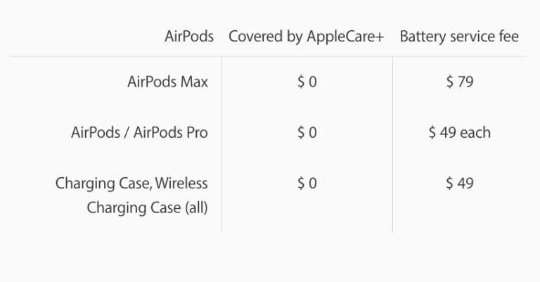 Battery exchange for AirPods Max at around $80