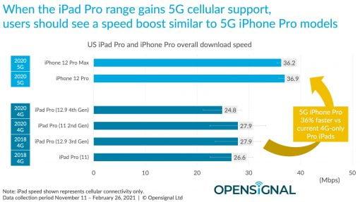 iPad 5G